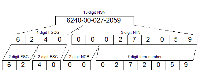 13 digit NSN code structure.PNG
